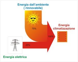 flusso-energetico-pompa-calore